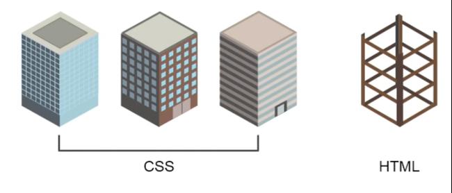 Html, CSS